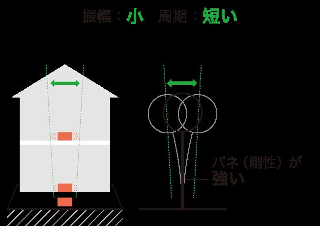 測定計算のイメージ01