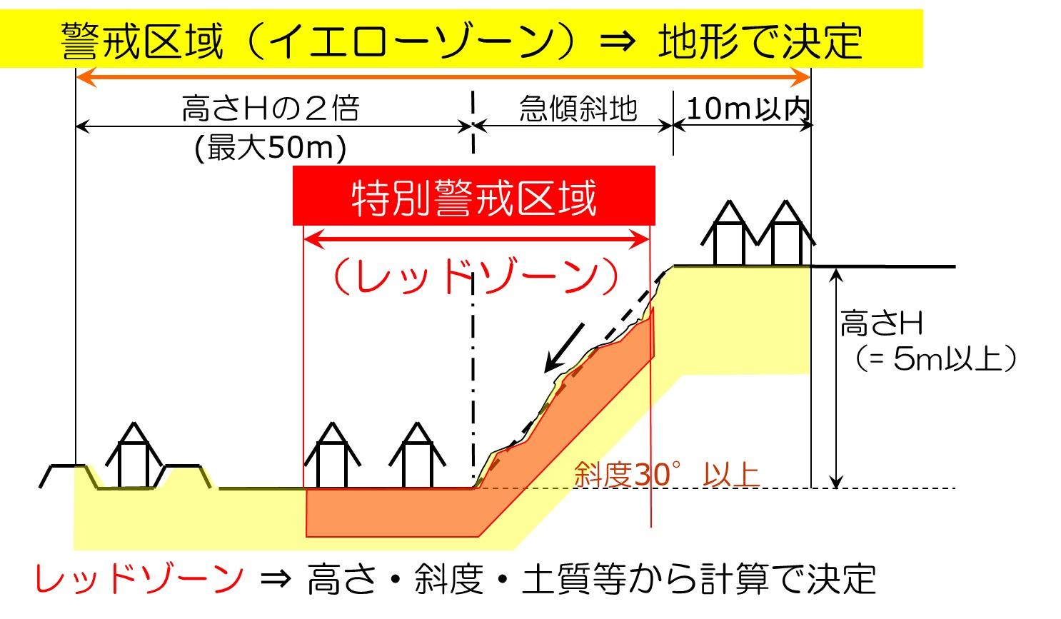 土砂災害特別警戒区域(通称:レッドゾーン)とは